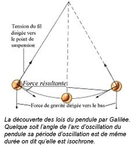 Pendule mathématique